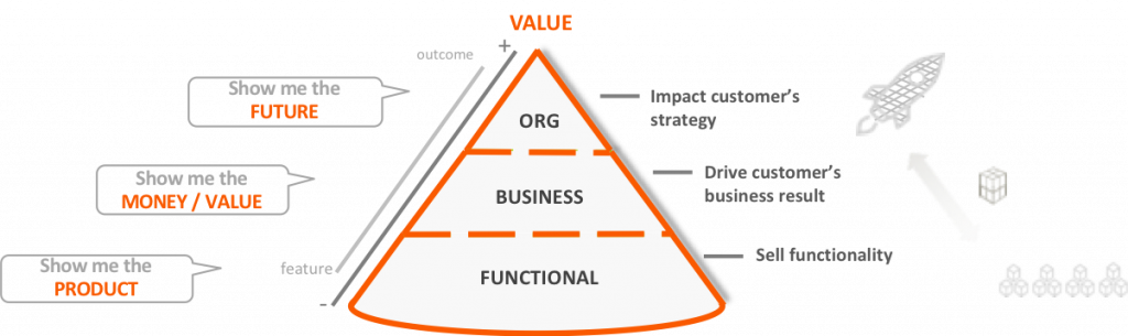 Customer Value Model